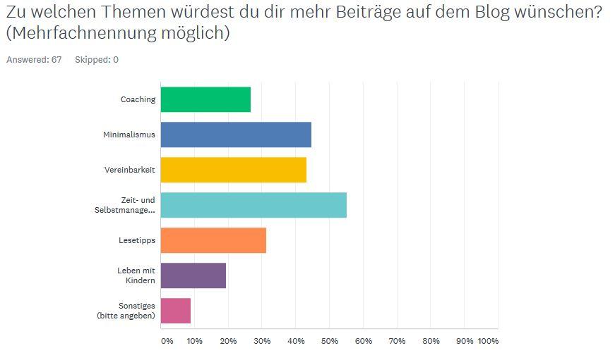 Blogumfrage, Blogstatistik